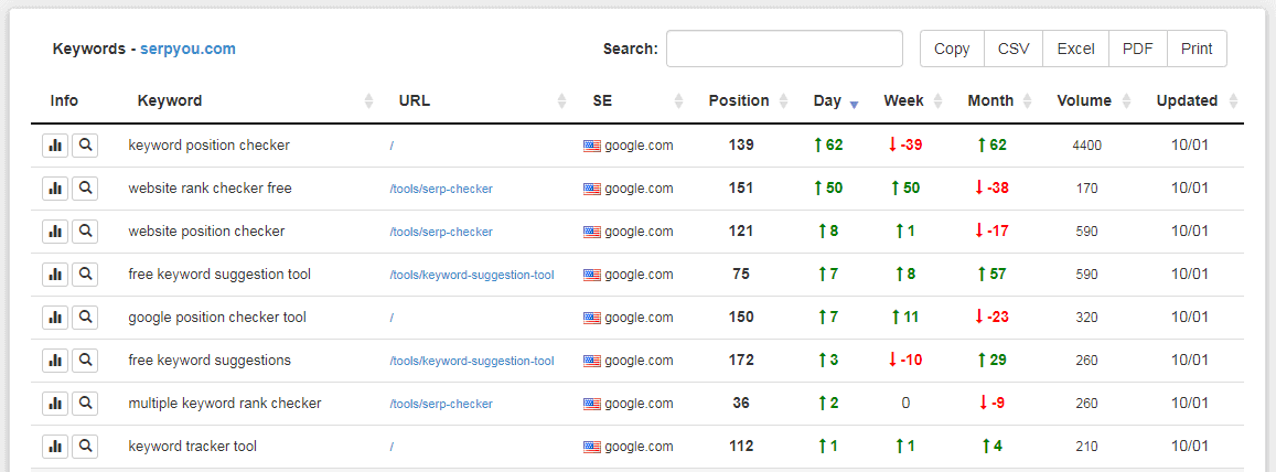 Keyword Rank Tracker